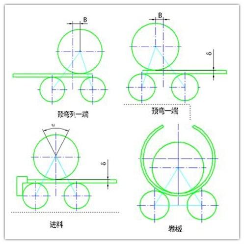 4-Roll Plate Bending Machine Rolling Process